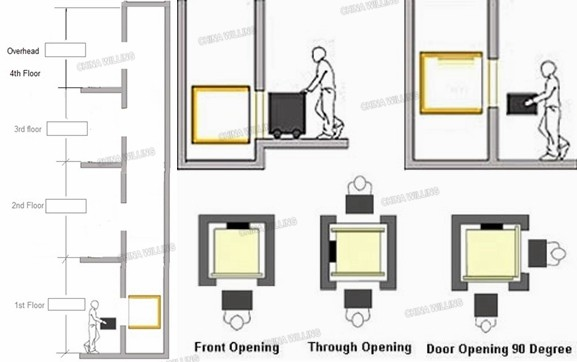 Dumb Waiter Lifts/ Dumbwaiter Installations/dumbwaiter Cost - Buy