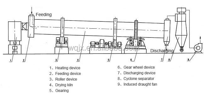 dryer fuse box configuration