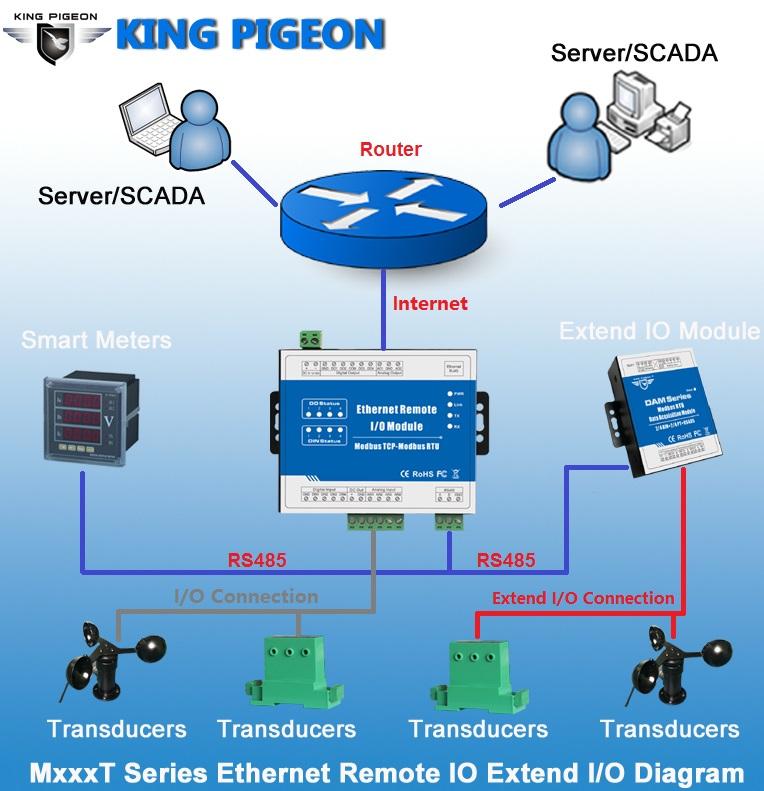 Scada System Wiring Diagram Description Building Automation System