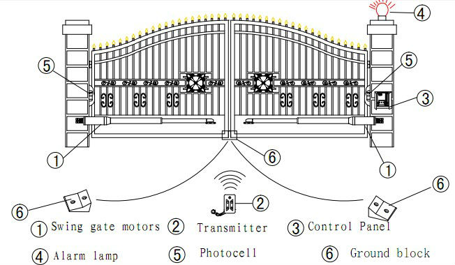 Gate Photocell Wiring Diagram Index listing of wiring diagrams