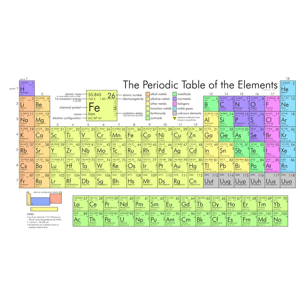 China Suppliers Alibaba High Quality Fabric Poster Periodic Table Of The Elements