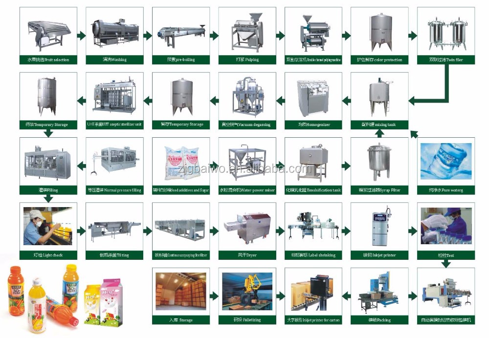 basil seed drink production machines at company / beverage equipment