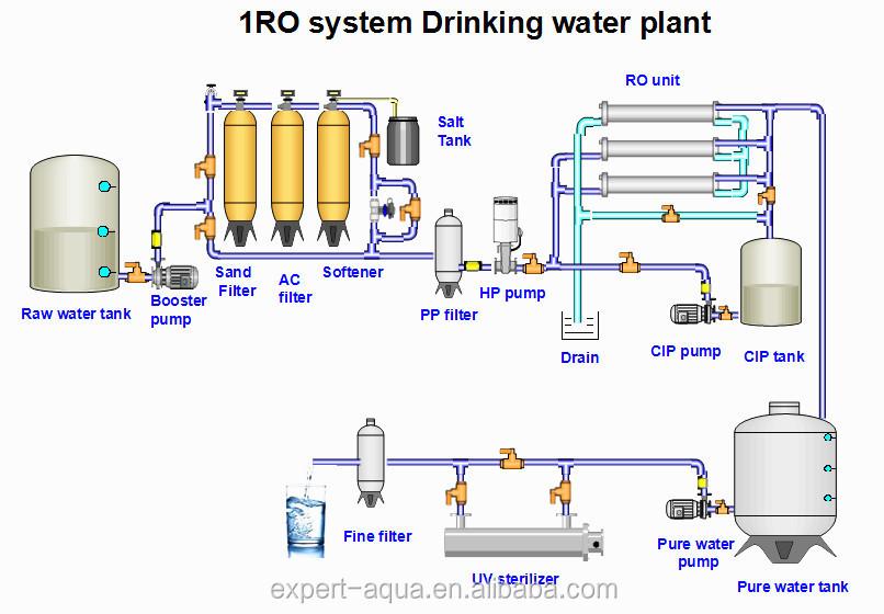 Process Flow Diagram Ro Plant Wiring Diagram