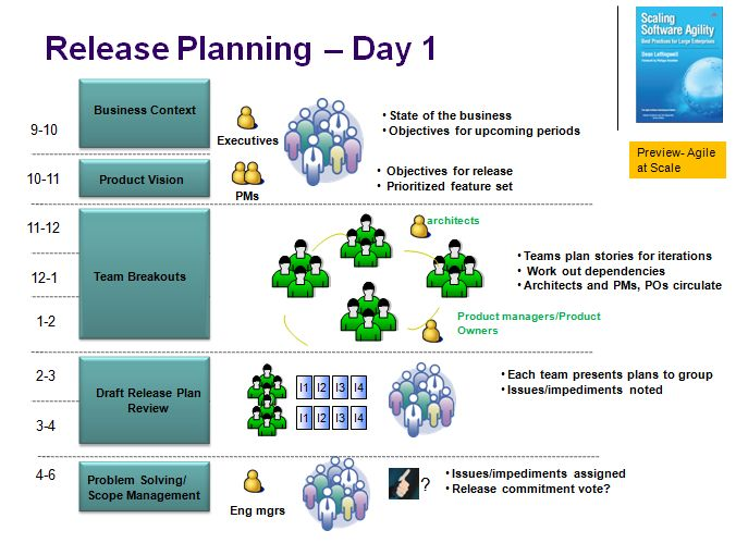 Release Planning- Day 2 Narrative (AERP6) Scaling Software Agility
