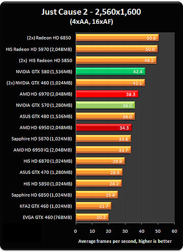 Top graphics cards chart  Today up news