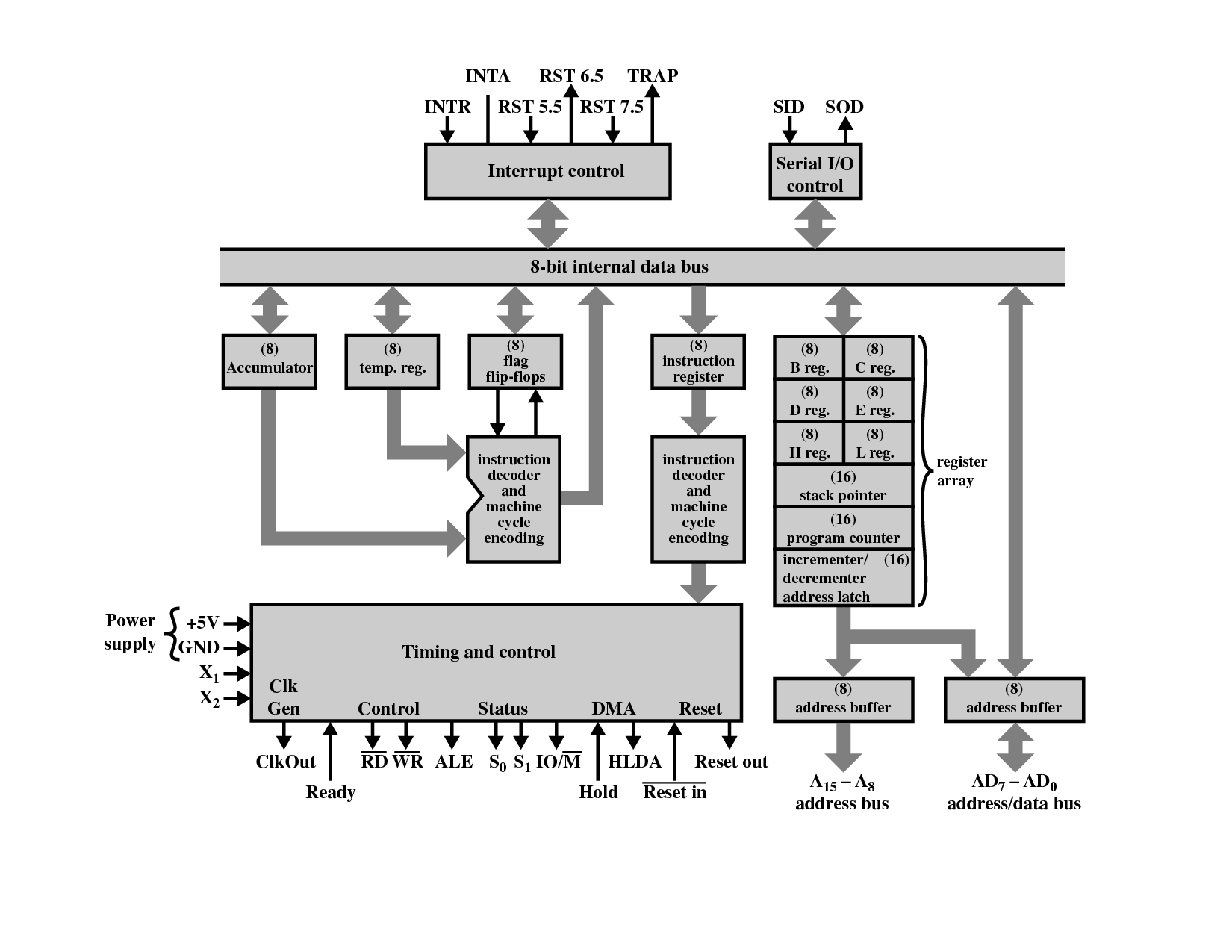 logical pin diagram of 8085 microprocessor