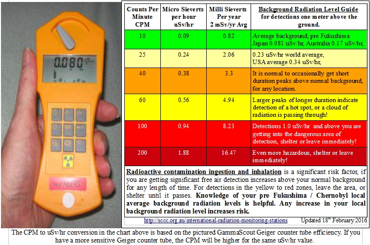 Daily Local Background Radiation Levels and Advisories Sunshine