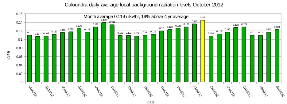 Daily Local Background Radiation Levels and Advisories For 2012
