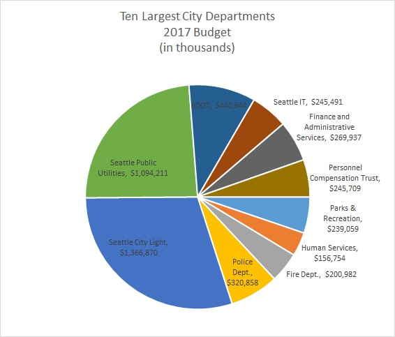 Understanding the Seattle city budget, part 1 just cut to the chase
