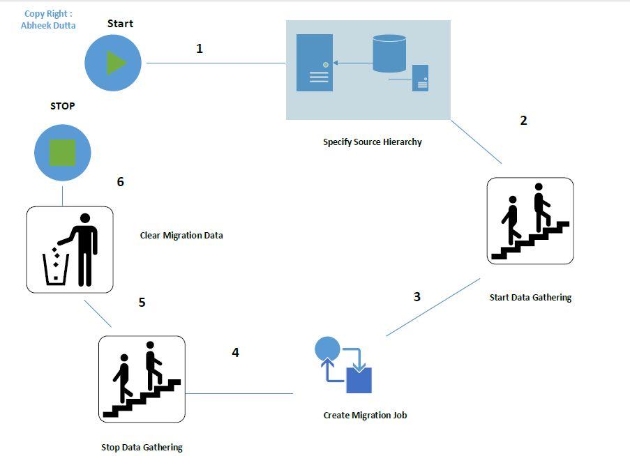 SCCM 2007 to SCCM 2012 Migration \u2013 Step by Step Guide -Part # 1 IT