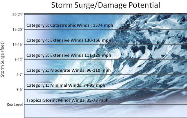 ABCs of Hurricanes SCDHEC
