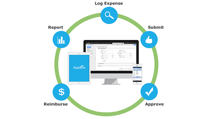 Simple Expense Management With Expense Reports App Apptivo