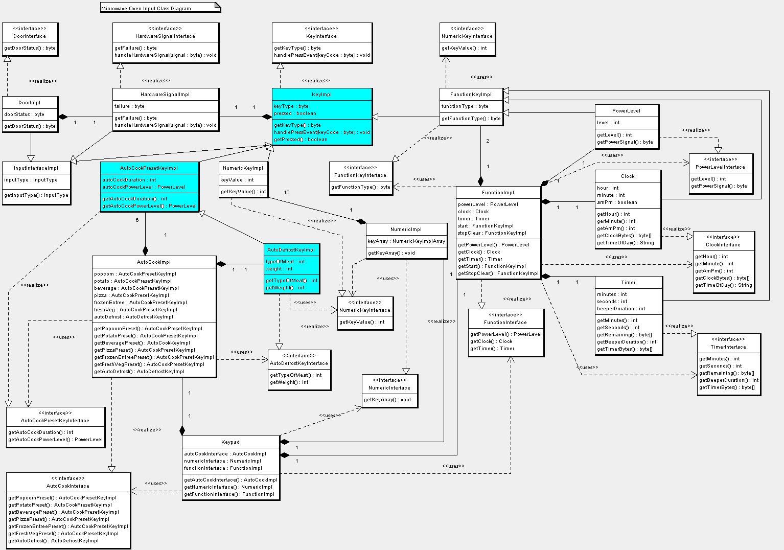example diagram class