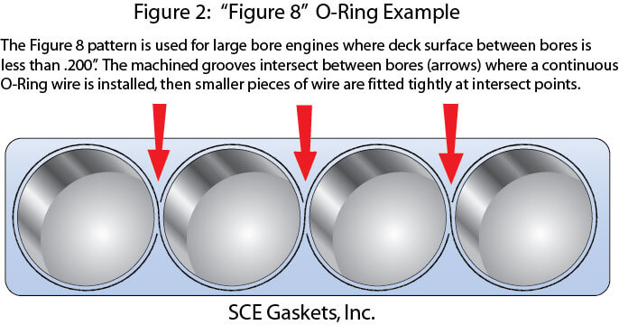 SCE Gaskets Tech Tips and FAQ\u0027s