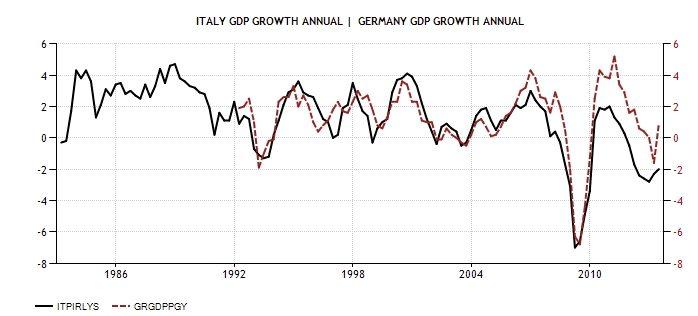 ITA GER GDP Growth