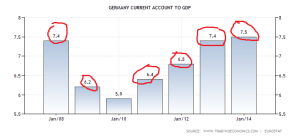 germany-current-account-to-gdp (2)
