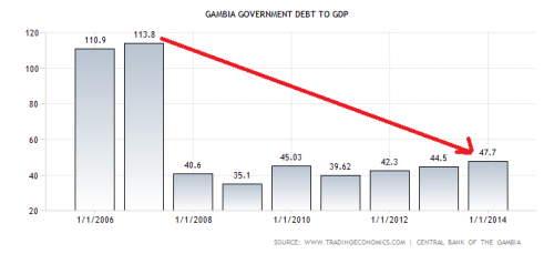 gambia-government-debt-to-gdp