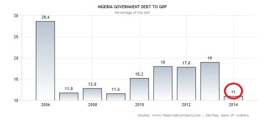 nigeria-government-debt-to-gdp