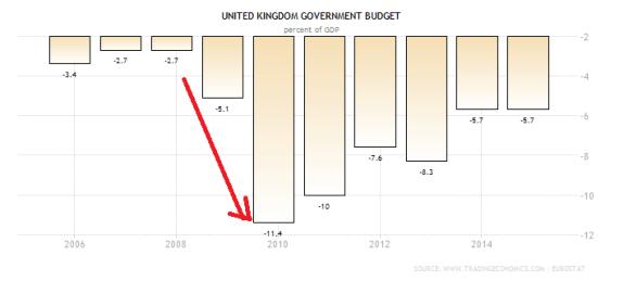 united-kingdom-government-budget
