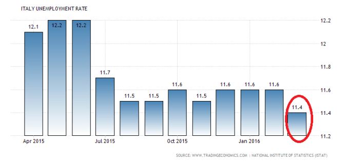 italy-unemployment-rate