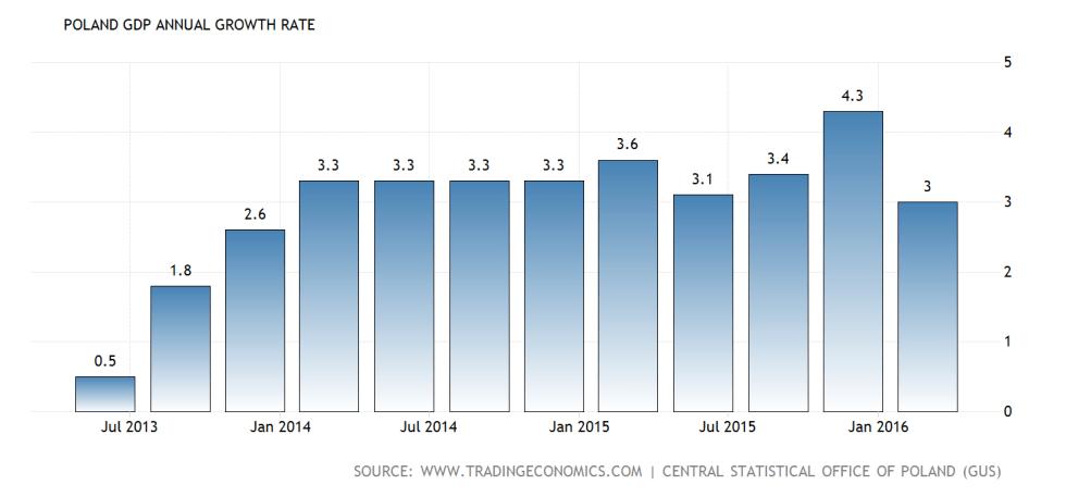 poland-gdp-growth-annual@2x