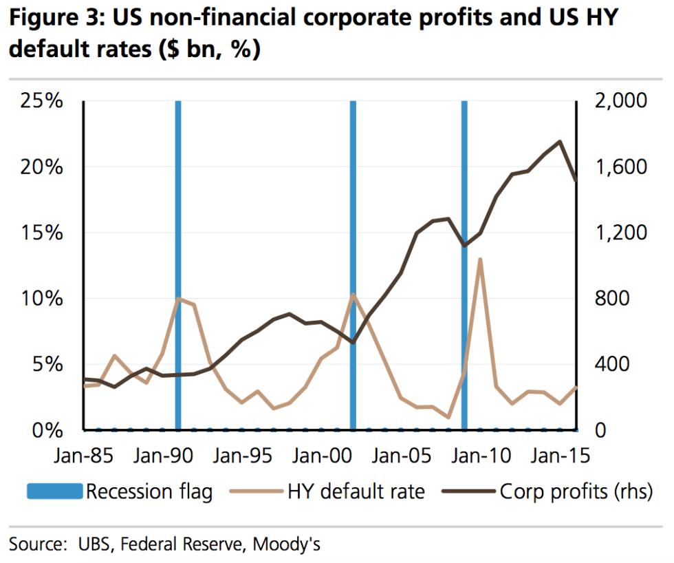 decreasing profit