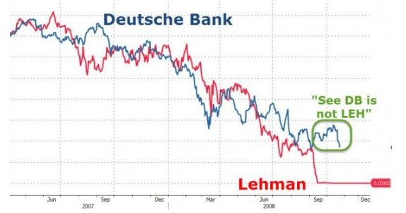 Dopo la multa USA di 14 mld di dollari, perché S&P e Moody's non degradano i titoli Deutsche Bank a spazzatura? Non vogliono difendere i risparmiatori?
