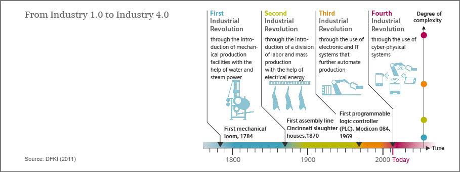 A Tech Driven 4th Industrial Revolution