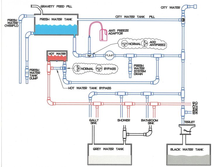 Dual Battery Wiring Diagram For A 2005 Fleetwood Prowler Regal