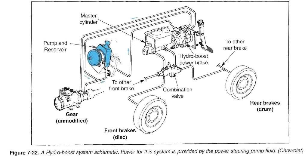 Hydroboost Diagram