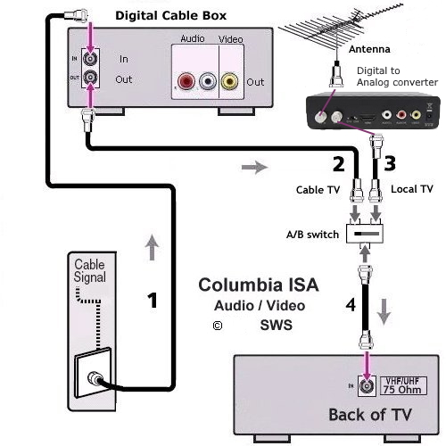 satellite dish connection diagram