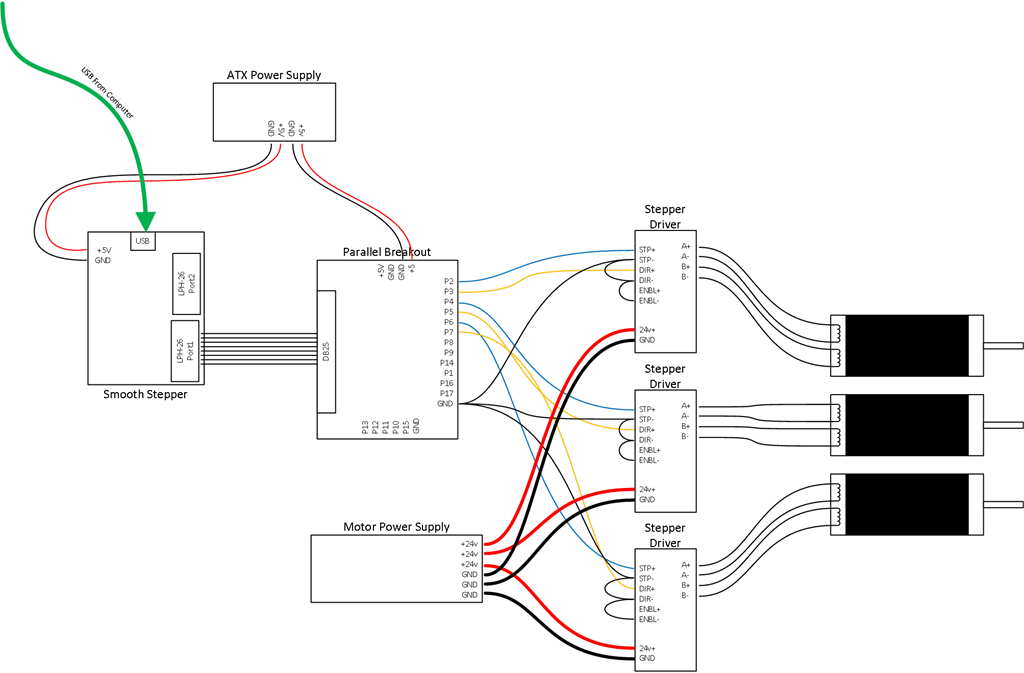 thoughts on wiring setup