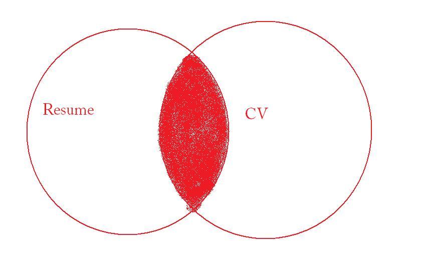syllogism examples using venn diagram