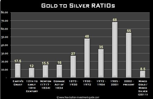 Maximizing your metals holdings using the gold silver for Mixture of gold and silver