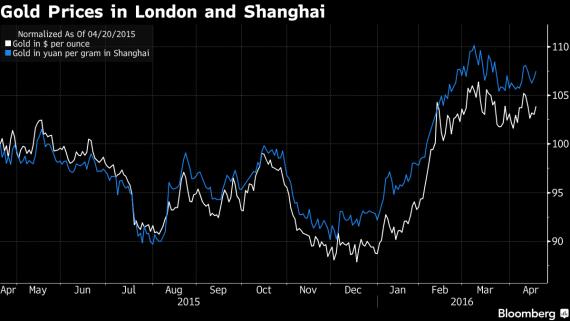 gold price london shanghai