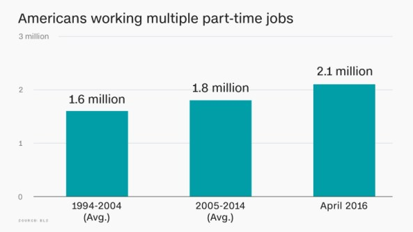 americans-multiple-part-time-jobs-780x439