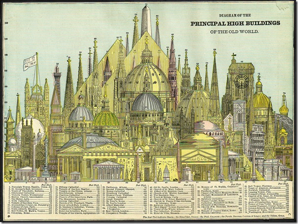 Worlds_tallest_buildings,_1884