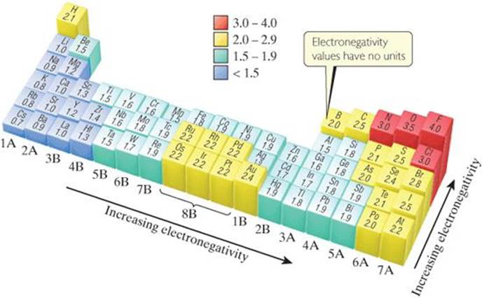 Polarity On Periodic Table Trends \u2013 Best Cars 2018
