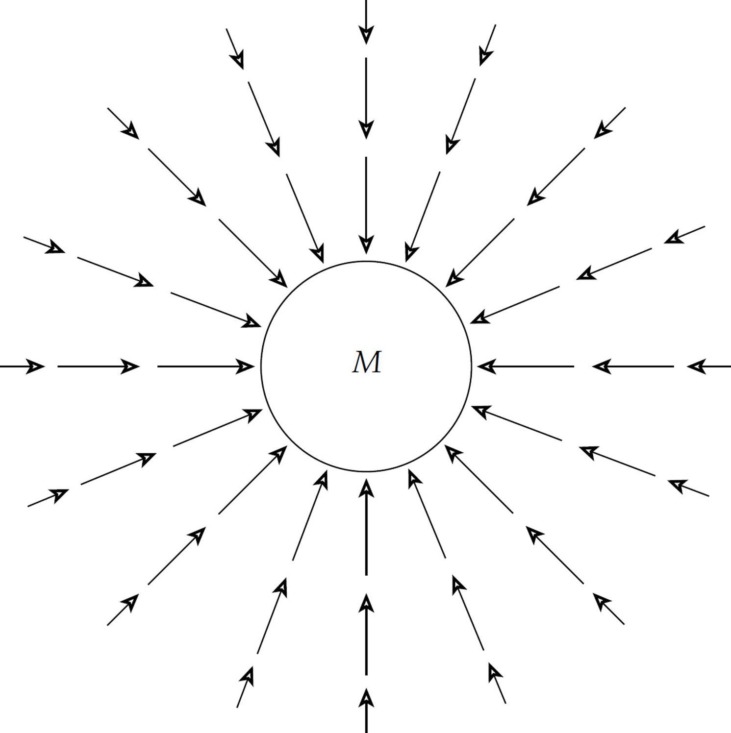 gravitational field diagram