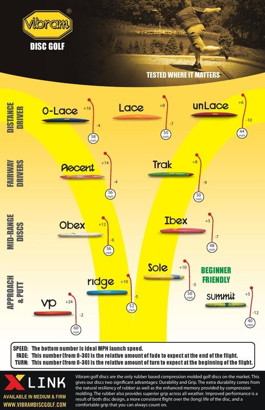 Disc Review Vibram O-Lace \u2013 School of Disc Golf