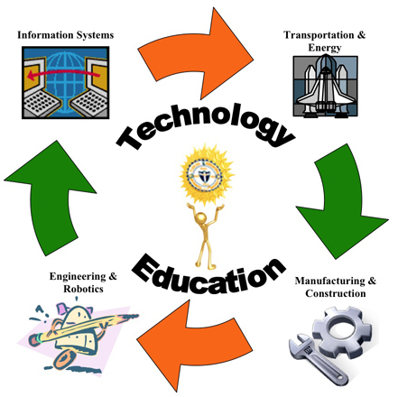 Technological Education