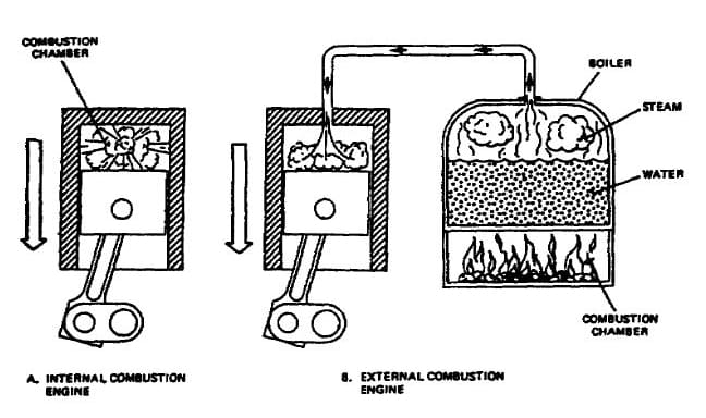 simple diagram of external combustion engine