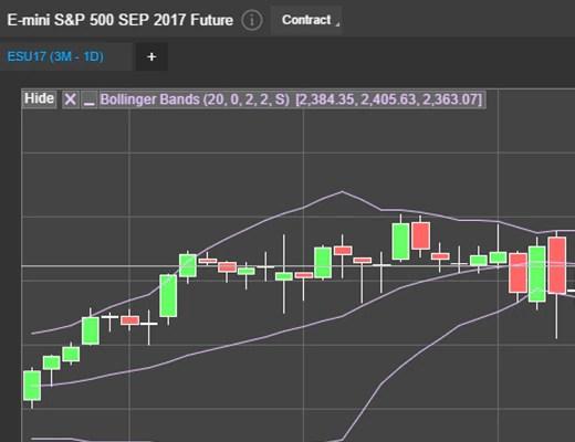 Future Trading  Market Management for Futures Charles Schwab