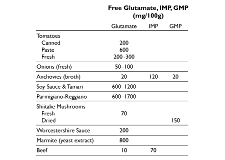 Ingredients Rich In Umami