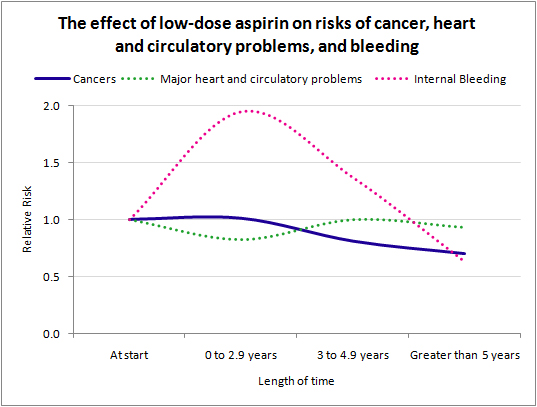 A graph showing how risks change over time when taking aspirin