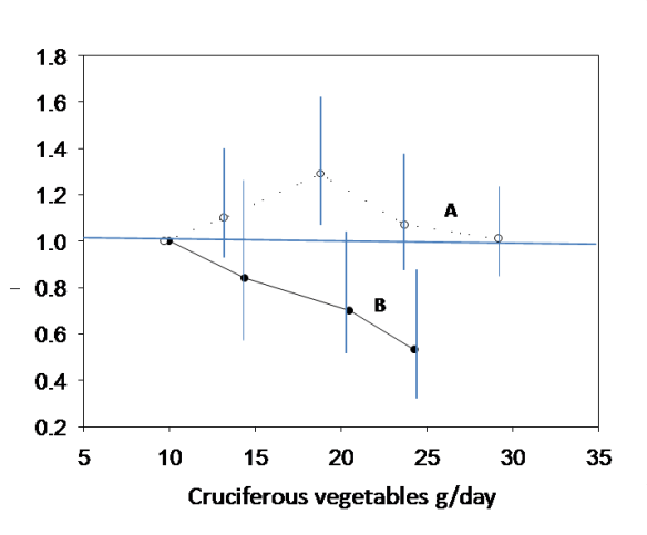 A graph showing the association between relative risk of prostate cancer and intake of cruciferous vegetables