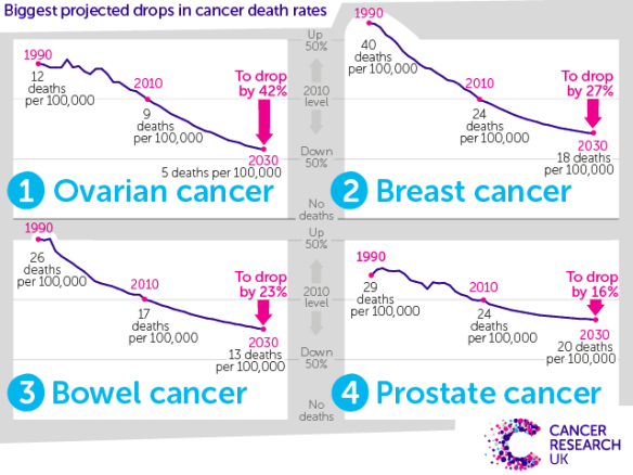 Graphic - Mortality rate drop by 2030 for four cancer types