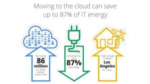 Is the Cloud the Greenest Way to Go