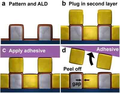 Breakthrough technique could make electronics smaller, better