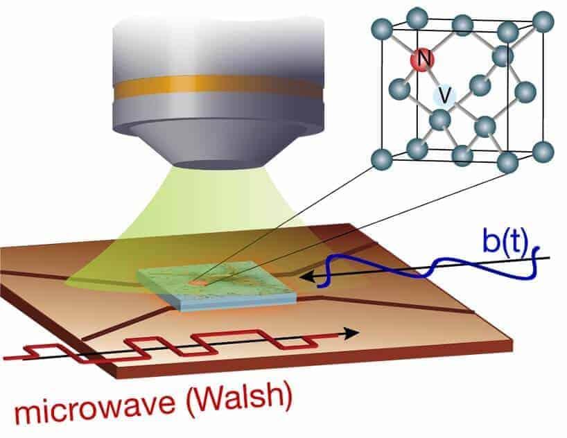 New method to control nanoscale diamond sensors